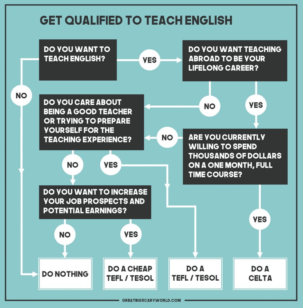 faqs about teaching english in south korea great big scary world if you want to work for a government school yes you need the minimum of a 120 hour tefl tesol certificate i know teachers who did not have their